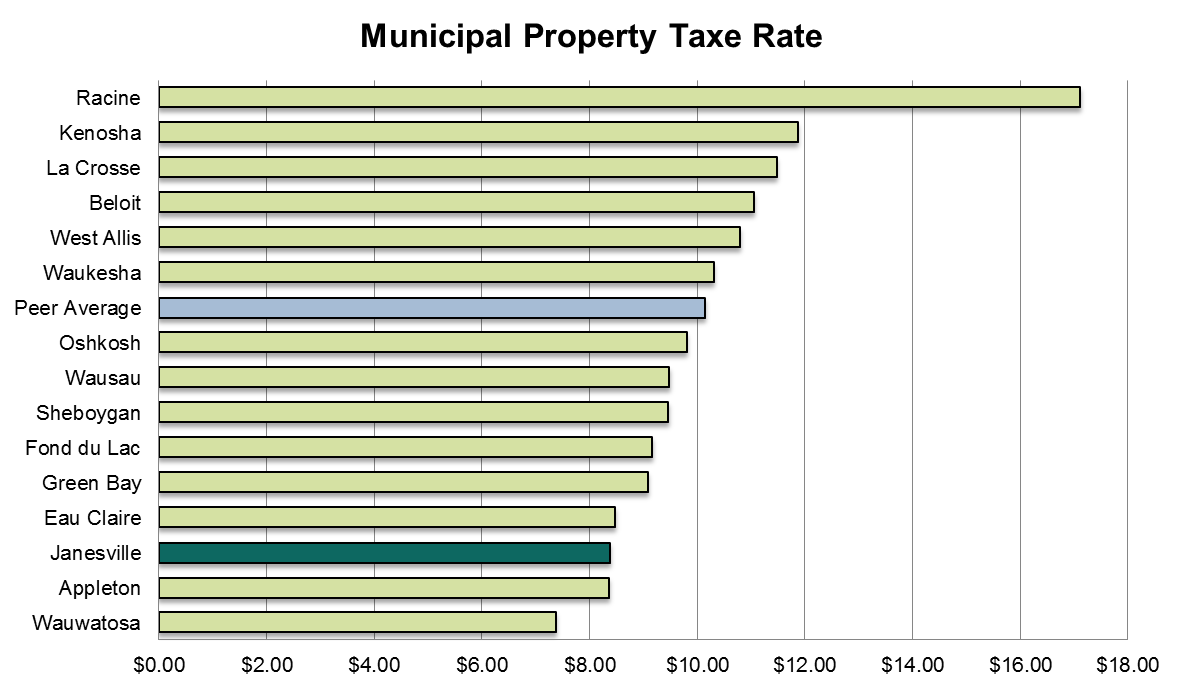 TAX RATE -2013