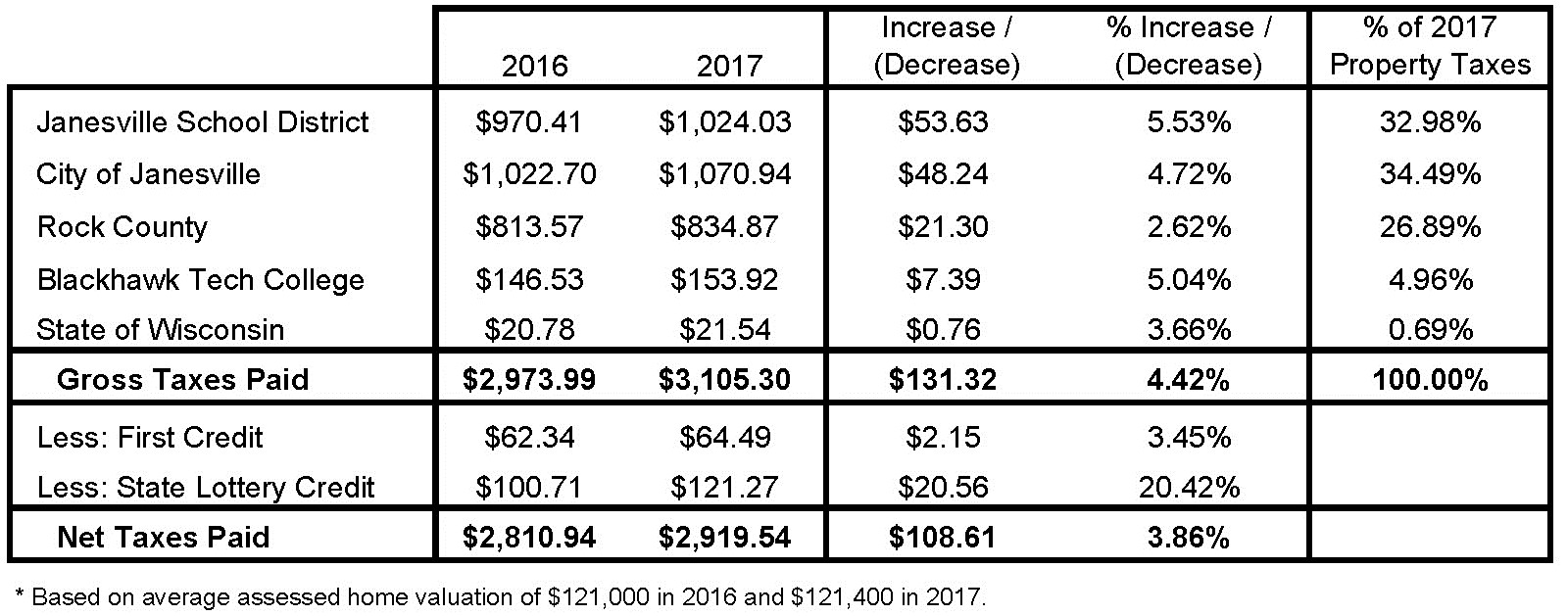 2017 Avg. Tax Bill