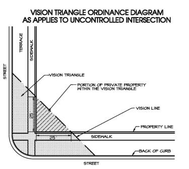 Visition triangle diagram for uncontrolled intersection, one without a yield sign, stop sign, or traffic signals.