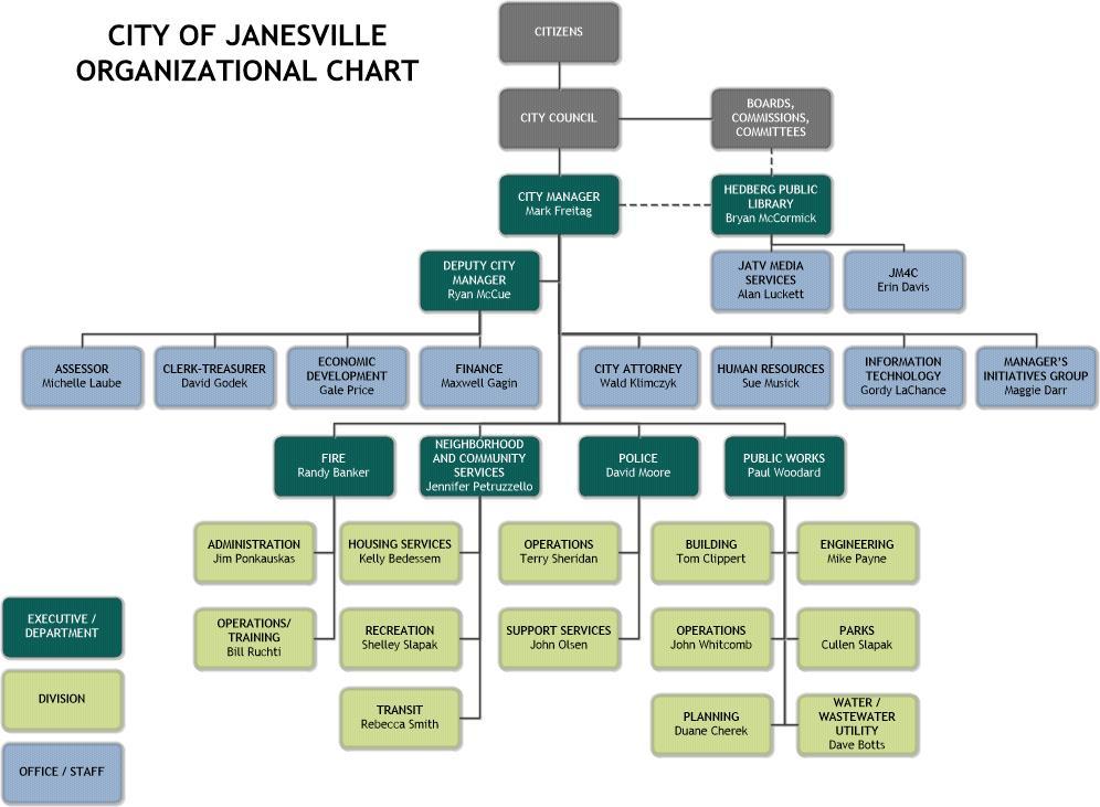 Janesville Wi Organizational Structure Amp Principles