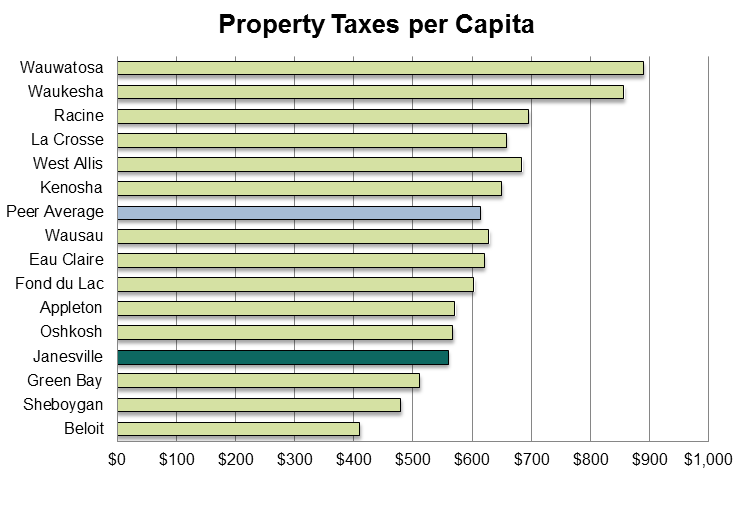 Property Tax Per Capita 2016