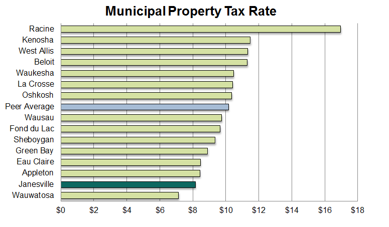 Property Tax Rate 2016