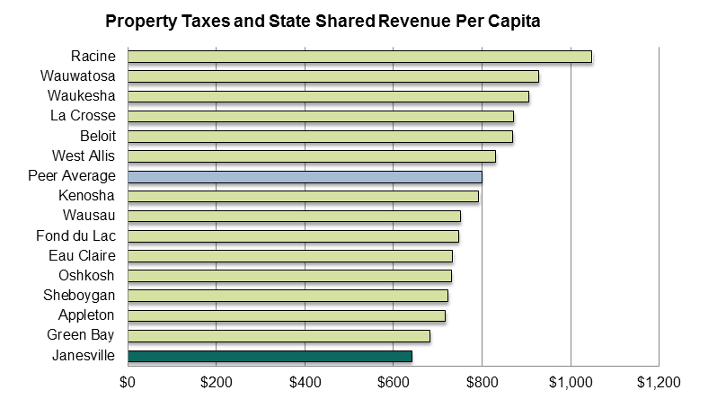 Property Tax and Shared Rev Per Capita 2016